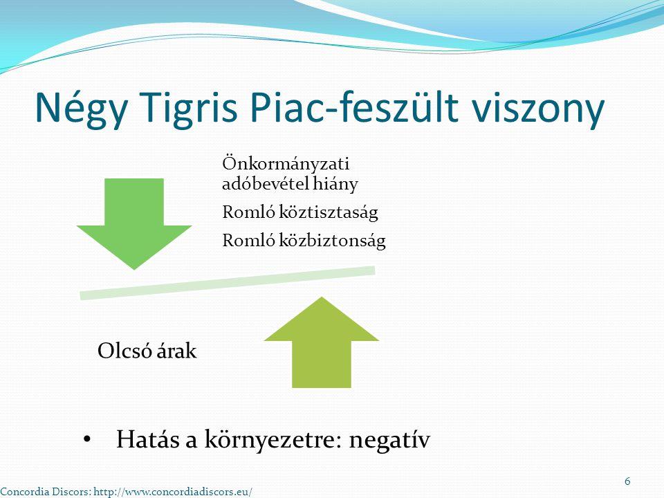 Négy Tigris Piac-feszült viszony Önkormányzati adóbevétel hiány Romló köztisztaság Romló közbiztonság Olcsó árak Hatás a környezetre: negatív Concordia Discors: http://www.concordiadiscors.eu/ 6