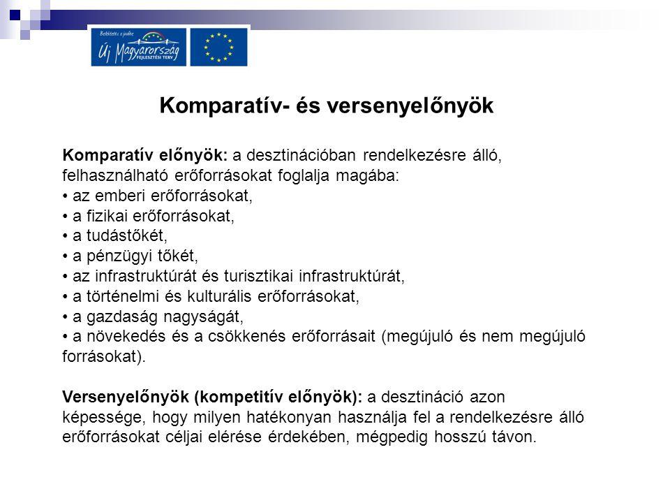 Komparatív- és versenyelőnyök Komparatív előnyök: a desztinációban rendelkezésre álló, felhasználható erőforrásokat foglalja magába: az emberi erőforr