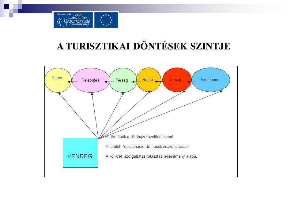 Desztináció menedzsment: egy adott földrajzi területen található vonzerők moduláris (szabadon kombinálható) termékké alakításának, hálózatba szervezésének, a termékek desztinációba ágyazott piac-és versenyképessége megteremtésének és értékesítésének folyamata, melynek célja a fenntartható fejlődés megőrzése mellett a turisztikai piaci siker elérésével a desztináció fejlődése.