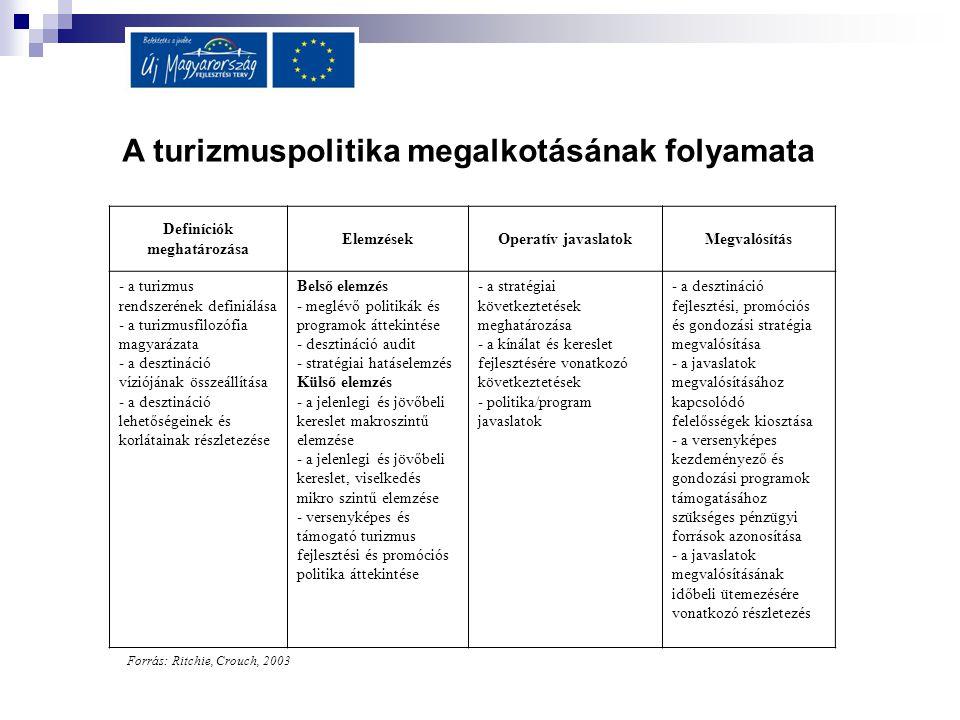 A turizmuspolitika megalkotásának folyamata Definíciók meghatározása ElemzésekOperatív javaslatokMegvalósítás - a turizmus rendszerének definiálása -
