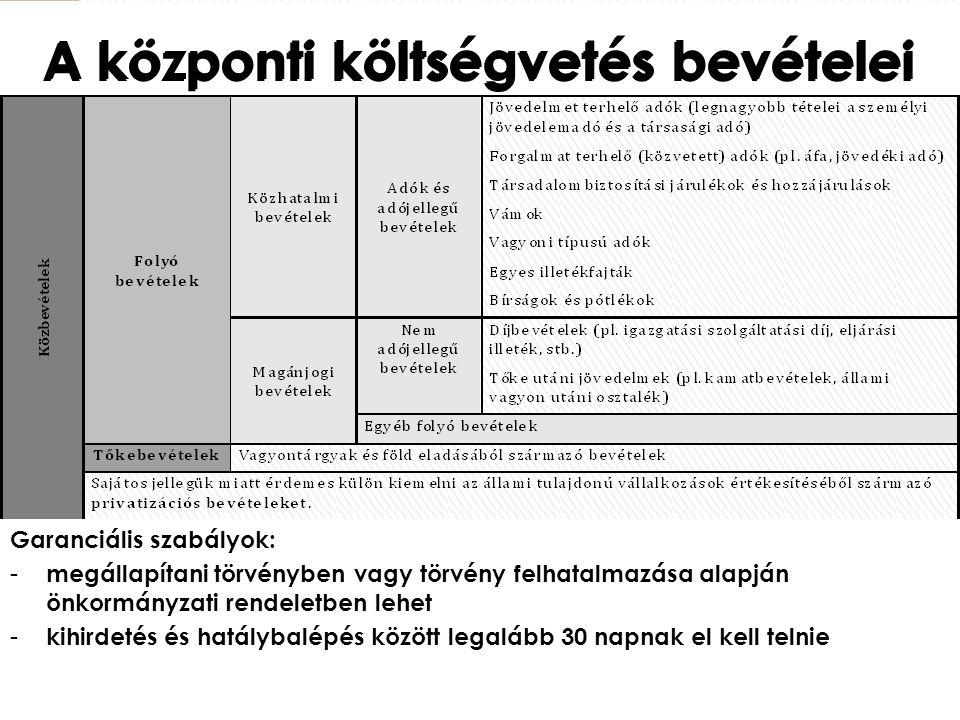 A központi költségvetés bevételei Garanciális szabályok: - megállapítani törvényben vagy törvény felhatalmazása alapján önkormányzati rendeletben lehe