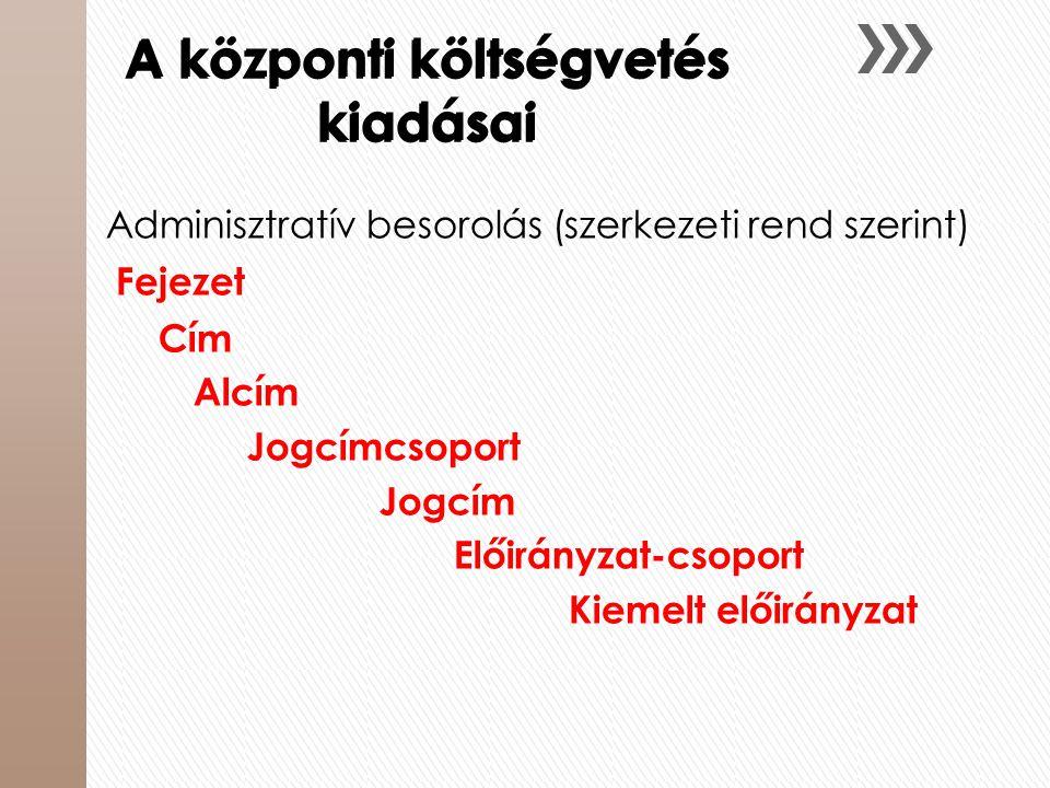 A központi költségvetés kiadásai Adminisztratív besorolás (szerkezeti rend szerint) Fejezet Cím Alcím Jogcímcsoport Jogcím Előirányzat-csoport Kiemelt