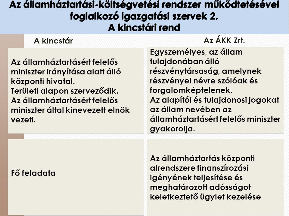 Az államháztartási-költségvetési rendszer működtetésével foglalkozó igazgatási szervek 2. A kincstári rend Az államháztartásért felelős miniszter irán