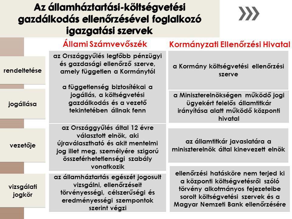 Állami Számvevőszék Kormányzati Ellenőrzési Hivatal az Országgyűlés legfőbb pénzügyi és gazdasági ellenőrző szerve, amely független a Kormánytól a füg