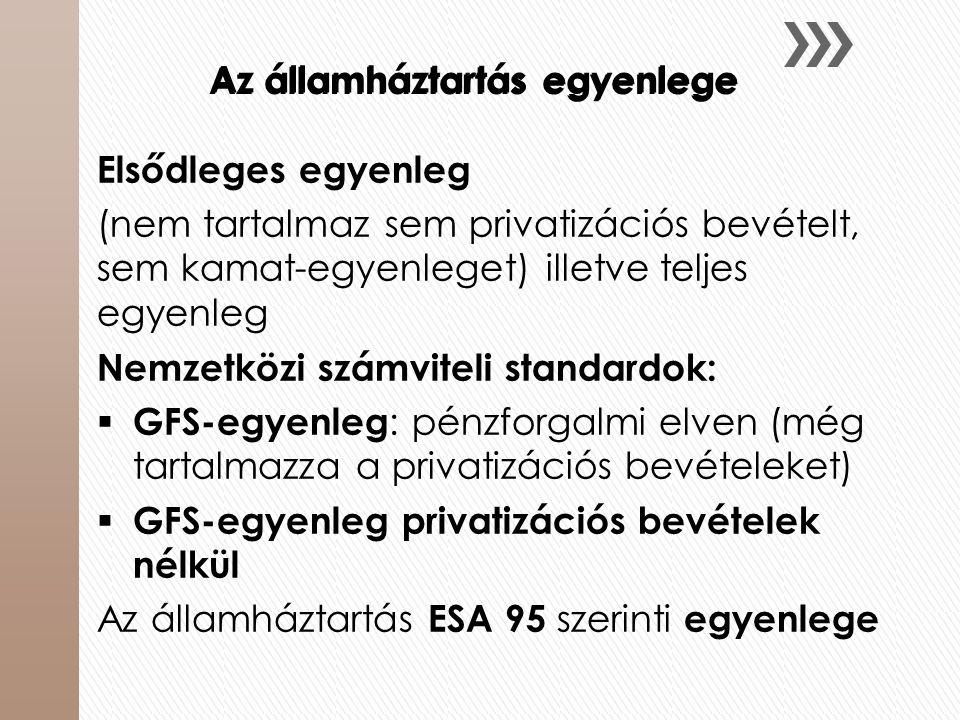 Az államháztartás egyenlege Elsődleges egyenleg (nem tartalmaz sem privatizációs bevételt, sem kamat-egyenleget) illetve teljes egyenleg Nemzetközi sz
