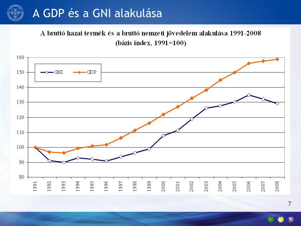 A GDP és a GNI alakulása 7