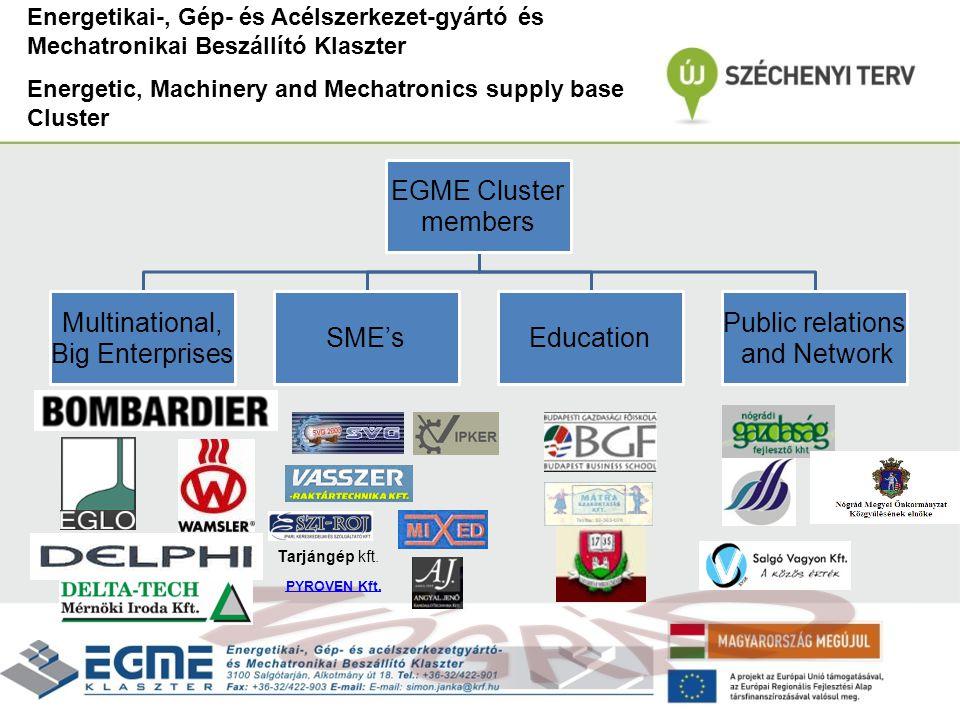  Háttér / Background  EGME Klaszter  Kapcsolódó szervezetek / Connected organizations  Nógrád általános helyzete/ General view of Nógrád  Helyzetkép / Actualities  Kitörési pontok / Break points  EGME és a kapcsolódó szervezetek program koncepciója / Concept of EGME + connecting organization  Fenntartható település modell / Sustainable settlement modell Tartalom/Content