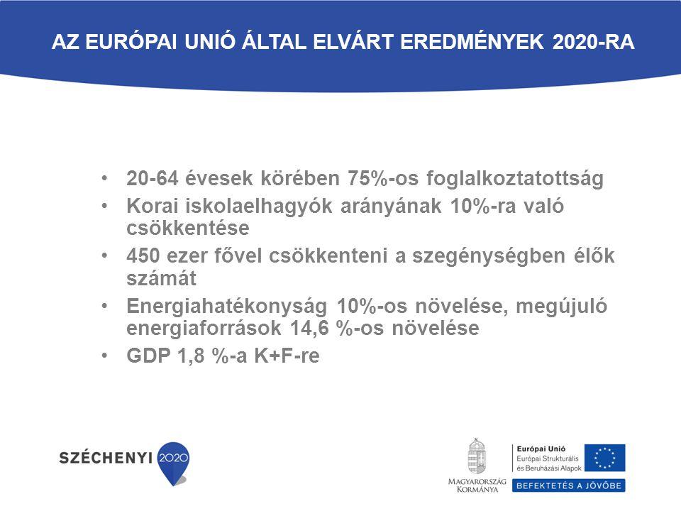 FELÜLRŐL VEZÉRELT TERVEZÉS – 11 TEMATIKUS CÉLKITŰZÉS 1.a kutatás, a technológiai fejlesztés és az innováció erősítése; 2.az IKT-hoz való hozzáférésnek, azok használatának és minőségének a javítása; 3.a kkv-k, (az EMVA esetében) a mezőgazdasági, illetve (az ETHA esetében) a halászati és akvakultúra-ágazat versenyképességének a növelése; 4.az alacsony szén-dioxid-kibocsátású gazdaság felé történő elmozdulás támogatása minden ágazatban; 5.az éghajlatváltozáshoz való alkalmazkodás, a kockázatmegelőzés és -kezelés előmozdítása; 6.a környezet megóvása és védelme és az erőforrás-felhasználás hatékonyságának előmozdítása; 7.a fenntartható közlekedés előmozdítása és szűk keresztmetszetek megszüntetése a kulcsfontosságú hálózati infrastruktúrákban; 8.a fenntartható és minőségi foglalkoztatás, valamint a munkavállalói mobilitás támogatása; 9.a társadalmi befogadás előmozdítása és a szegénység, valamint a hátrányos megkülönböztetés elleni küzdelem; 10.az oktatásba, és a képzésbe, többek között a szakképzésbe történő beruházás a készségek fejlesztése és az egész életen át tartó tanulás érdekében; 11.a hatóságok és az érdekelt felek intézményi kapacitásának javítása és hatékony közigazgatáshoz történő hozzájárulás.