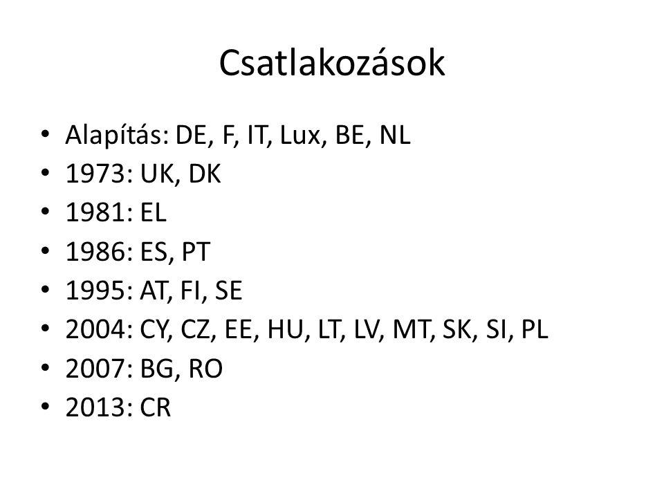 Csatlakozások Alapítás: DE, F, IT, Lux, BE, NL 1973: UK, DK 1981: EL 1986: ES, PT 1995: AT, FI, SE 2004: CY, CZ, EE, HU, LT, LV, MT, SK, SI, PL 2007:
