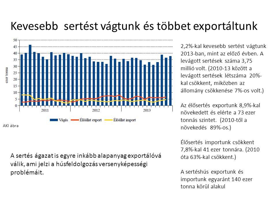 Kevesebb sertést vágtunk és többet exportáltunk AKI ábra 2,2%-kal kevesebb sertést vágtunk 2013-ban, mint az előző évben. A levágott sertések száma 3,