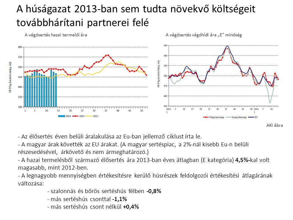 """A vágósertés vágóhídi ára """"E minőségA vágósertés hazai termelői ára A húságazat 2013-ban sem tudta növekvő költségeit továbbhárítani partnerei felé - Az élősertés éven belüli áralakulása az Eu-ban jellemző ciklust írta le."""
