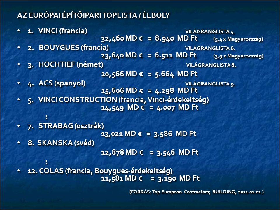 AZ EURÓPAI ÉPĺTŐIPARI TOPLISTA / ÉLBOLY 1. VINCI (francia) VILÁGRANGLISTA 4. 32,460 MD € = 8.940 MD Ft (5,4 x Magyarország) 1. VINCI (francia) VILÁGRA