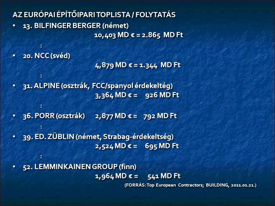 AZ EURÓPAI ÉPĺTŐIPARI TOPLISTA / FOLYTATÁS 13. BILFINGER BERGER (német) 10,403 MD € = 2.865 MD Ft 13. BILFINGER BERGER (német) 10,403 MD € = 2.865 MD