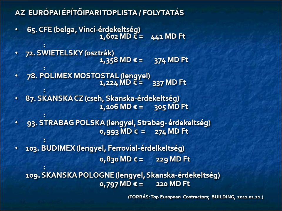 AZ EURÓPAI ÉPĺTŐIPARI TOPLISTA / FOLYTATÁS 65.