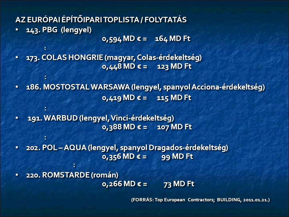 AZ EURÓPAI ÉPĺTŐIPARI TOPLISTA / FOLYTATÁS 143. PBG (lengyel) 0,594 MD € = 164 MD Ft 143. PBG (lengyel) 0,594 MD € = 164 MD Ft: 173. COLAS HONGRIE (ma