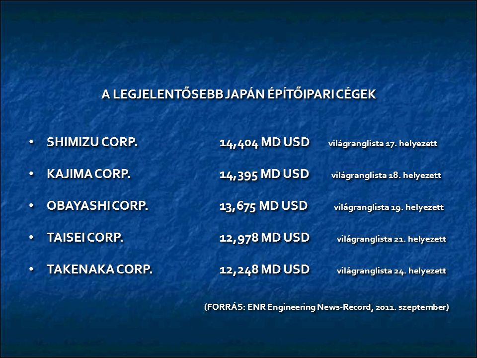 A LEGJELENTŐSEBB JAPÁN ÉPÍTŐIPARI CÉGEK SHIMIZU CORP.14,404 MD USD világranglista 17. helyezett SHIMIZU CORP.14,404 MD USD világranglista 17. helyezet