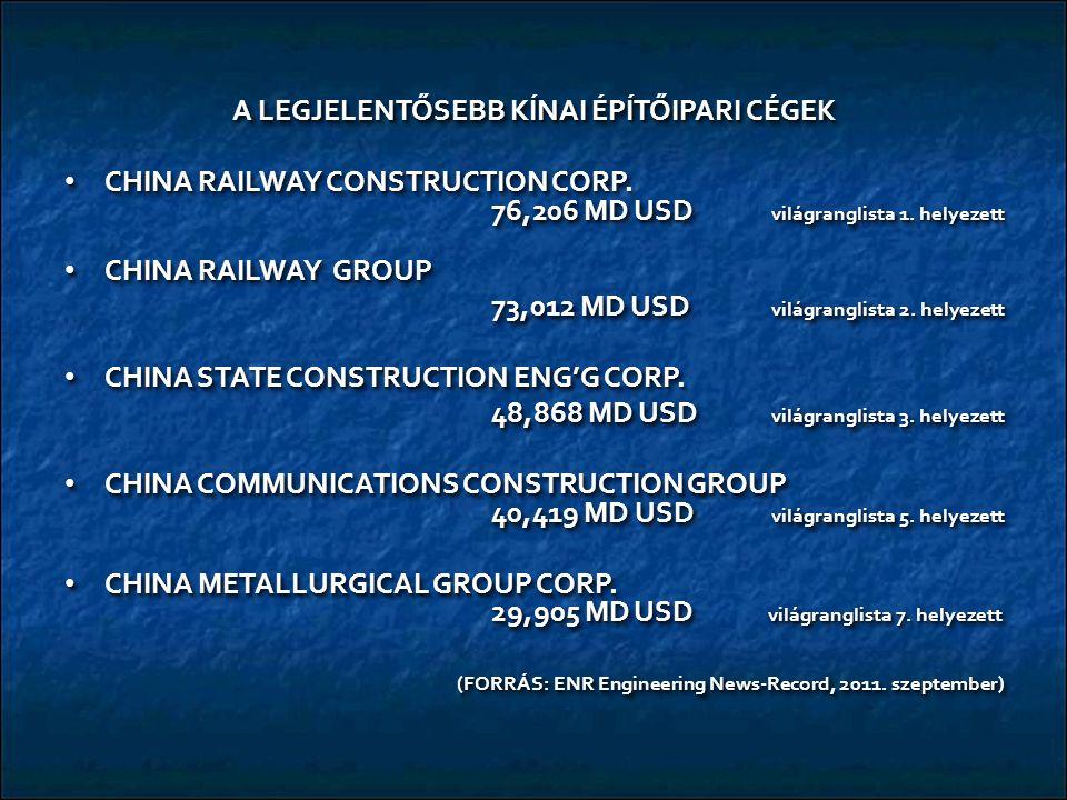 A LEGJELENTŐSEBB KÍNAI ÉPÍTŐIPARI CÉGEK CHINA RAILWAY CONSTRUCTION CORP. 76,206 MD USD világranglista 1. helyezett CHINA RAILWAY CONSTRUCTION CORP. 76