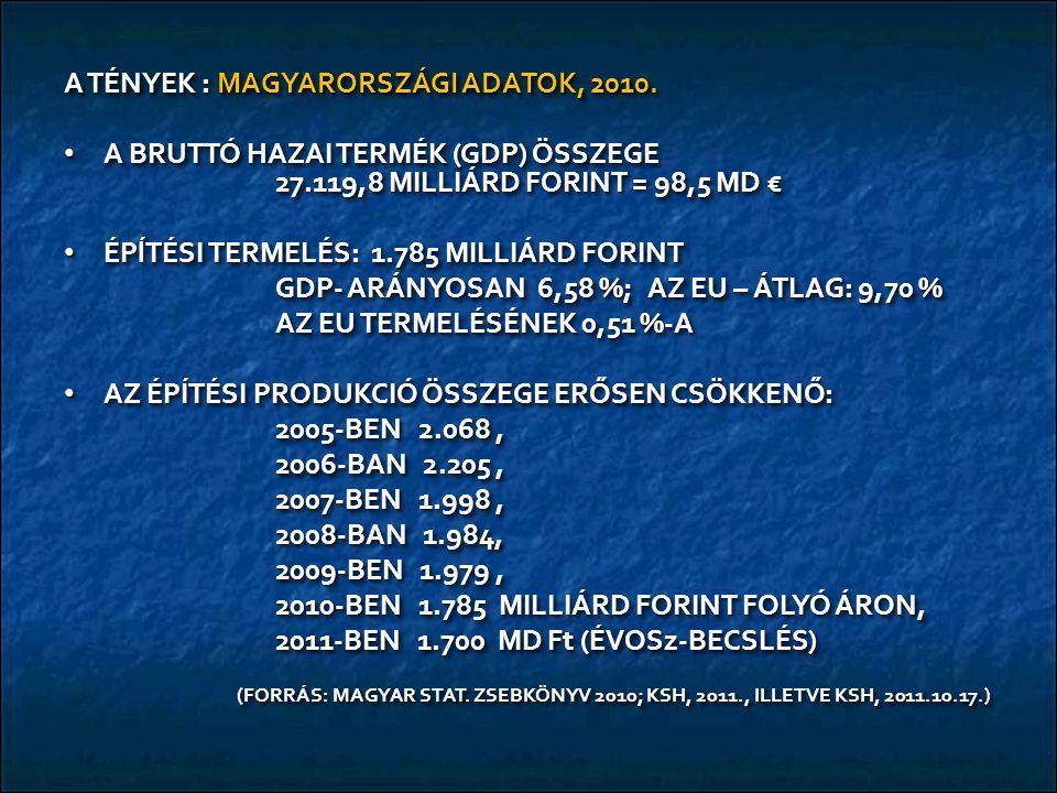 A TÉNYEK : MAGYARORSZÁGI ADATOK, 2010. A BRUTTÓ HAZAI TERMÉK (GDP) ÖSSZEGE 27.119,8 MILLIÁRD FORINT = 98,5 MD € A BRUTTÓ HAZAI TERMÉK (GDP) ÖSSZEGE 27
