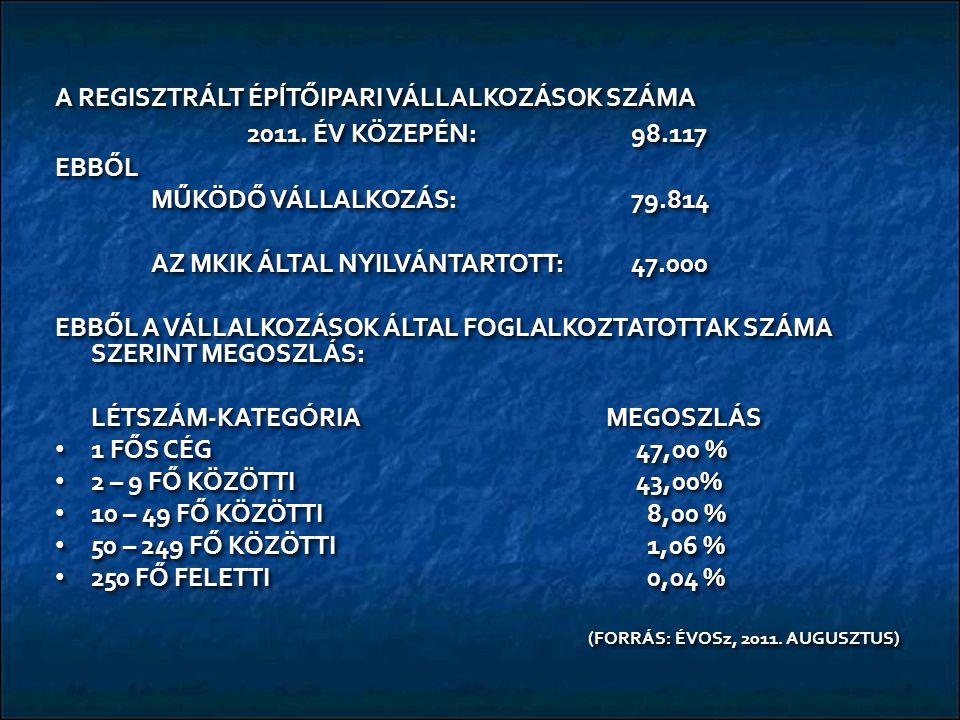 A REGISZTRÁLT ÉPĺTŐIPARI VÁLLALKOZÁSOK SZÁMA 2011. ÉV KÖZEPÉN: 98.117 EBBŐL MŰKÖDŐ VÁLLALKOZÁS:79.814 AZ MKIK ÁLTAL NYILVÁNTARTOTT:47.000 EBBŐL A VÁLL
