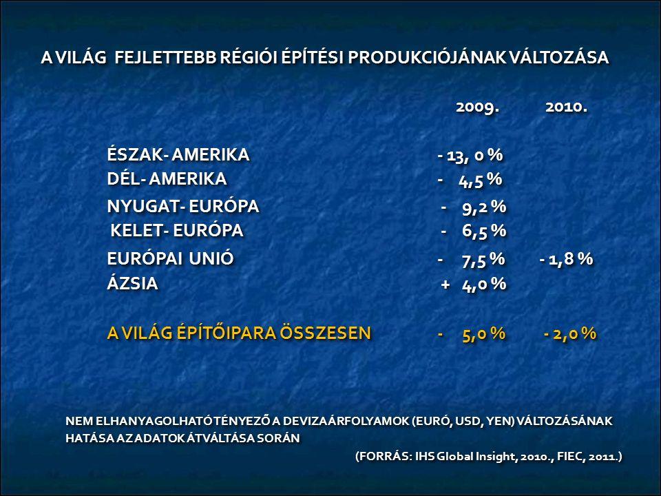 A VILÁG FEJLETTEBB RÉGIÓI ÉPĺTÉSI PRODUKCIÓJÁNAK VÁLTOZÁSA 2009. 2010. 2009. 2010. ÉSZAK- AMERIKA- 13, 0 % DÉL- AMERIKA- 4,5 % NYUGAT- EURÓPA - 9,2 %