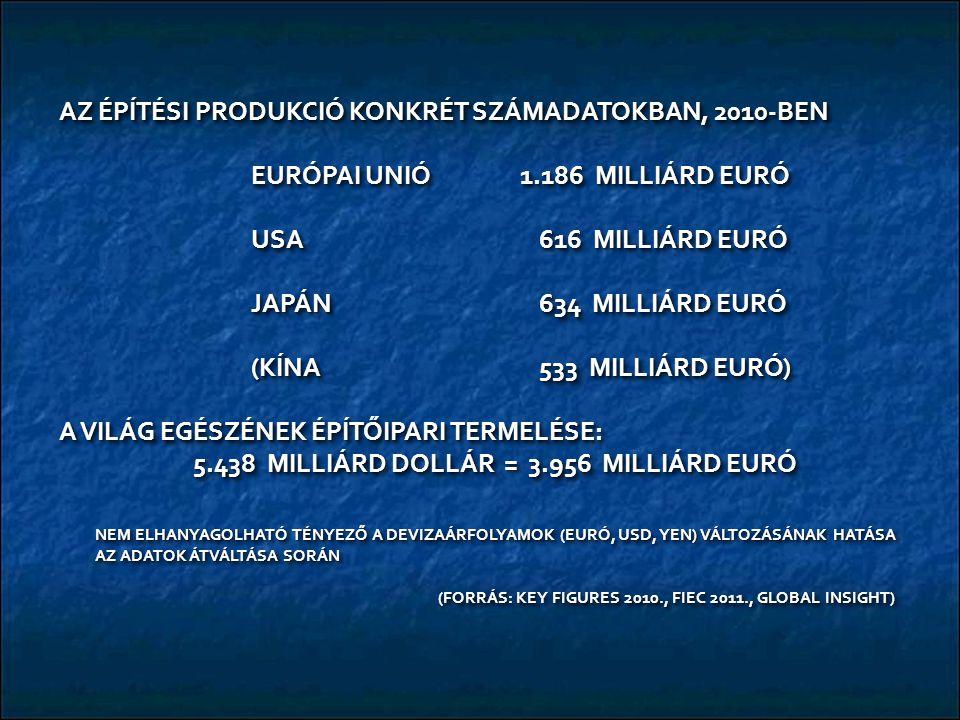 AZ ÉPÍTÉSI PRODUKCIÓ KONKRÉT SZÁMADATOKBAN, 2010-BEN EURÓPAI UNIÓ 1.186 MILLIÁRD EURÓ USA 616 MILLIÁRD EURÓ JAPÁN634 MILLIÁRD EURÓ (KÍNA533 MILLIÁRD EURÓ) A VILÁG EGÉSZÉNEK ÉPÍTŐIPARI TERMELÉSE: 5.438 MILLIÁRD DOLLÁR = 3.956 MILLIÁRD EURÓ 5.438 MILLIÁRD DOLLÁR = 3.956 MILLIÁRD EURÓ NEM ELHANYAGOLHATÓ TÉNYEZŐ A DEVIZAÁRFOLYAMOK (EURÓ, USD, YEN) VÁLTOZÁSÁNAK HATÁSA AZ ADATOK ÁTVÁLTÁSA SORÁN (FORRÁS: KEY FIGURES 2010., FIEC 2011., GLOBAL INSIGHT) (FORRÁS: KEY FIGURES 2010., FIEC 2011., GLOBAL INSIGHT) AZ ÉPÍTÉSI PRODUKCIÓ KONKRÉT SZÁMADATOKBAN, 2010-BEN EURÓPAI UNIÓ 1.186 MILLIÁRD EURÓ USA 616 MILLIÁRD EURÓ JAPÁN634 MILLIÁRD EURÓ (KÍNA533 MILLIÁRD EURÓ) A VILÁG EGÉSZÉNEK ÉPÍTŐIPARI TERMELÉSE: 5.438 MILLIÁRD DOLLÁR = 3.956 MILLIÁRD EURÓ 5.438 MILLIÁRD DOLLÁR = 3.956 MILLIÁRD EURÓ NEM ELHANYAGOLHATÓ TÉNYEZŐ A DEVIZAÁRFOLYAMOK (EURÓ, USD, YEN) VÁLTOZÁSÁNAK HATÁSA AZ ADATOK ÁTVÁLTÁSA SORÁN (FORRÁS: KEY FIGURES 2010., FIEC 2011., GLOBAL INSIGHT) (FORRÁS: KEY FIGURES 2010., FIEC 2011., GLOBAL INSIGHT)