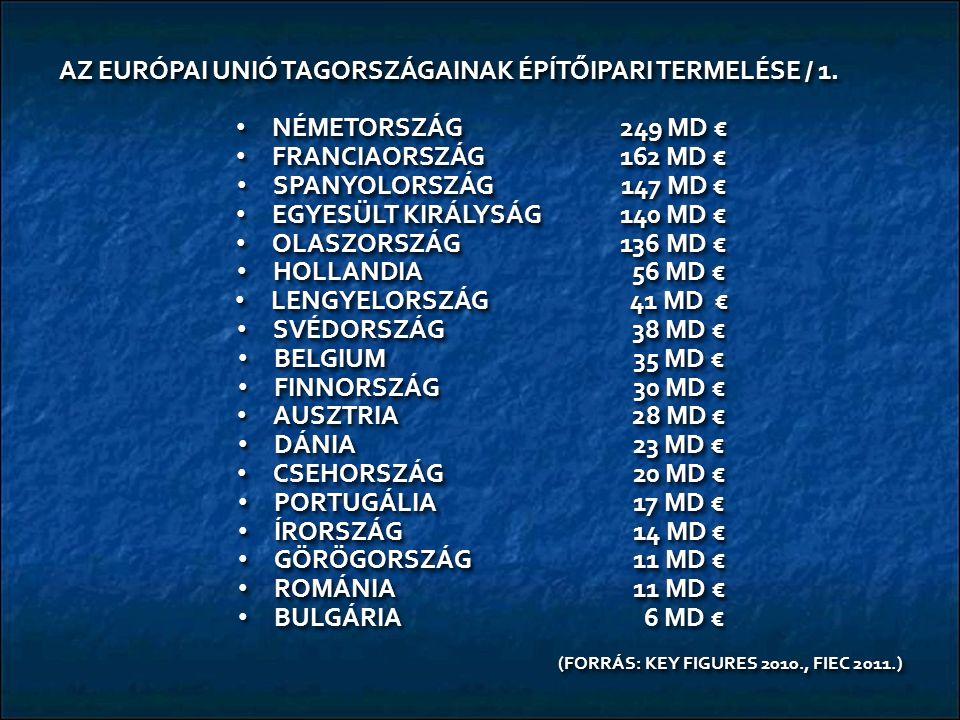 AZ EURÓPAI UNIÓ TAGORSZÁGAINAK ÉPÍTŐIPARI TERMELÉSE / 1. NÉMETORSZÁG249 MD € NÉMETORSZÁG249 MD € FRANCIAORSZÁG 162 MD € FRANCIAORSZÁG 162 MD € SPANYOL