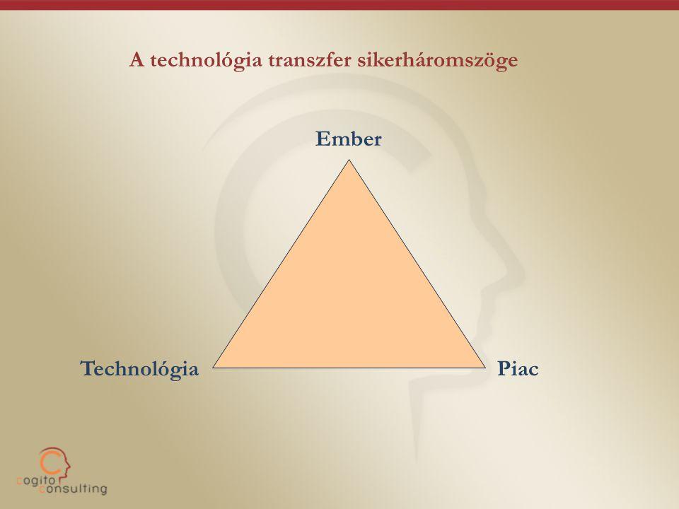 TechnológiaPiac Ember A technológia transzfer sikerháromszöge