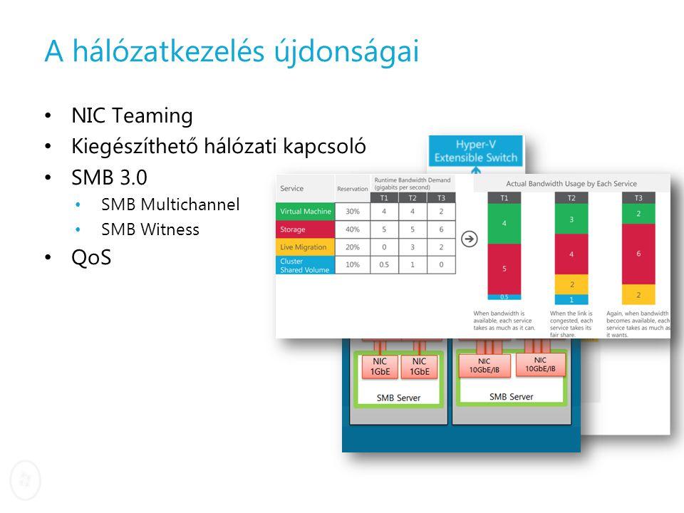 A hálózatkezelés újdonságai NIC Teaming Kiegészíthető hálózati kapcsoló SMB 3.0 SMB Multichannel SMB Witness QoS