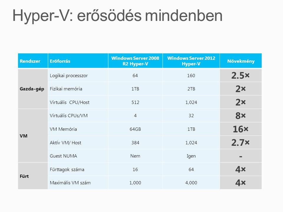 RendszerErőforrás Windows Server 2008 R2 Hyper-V Windows Server 2012 Hyper-V Növekmény Gazda-gép Logikai processzor64160 2.5× Fizikai memória1TB2TB 2×