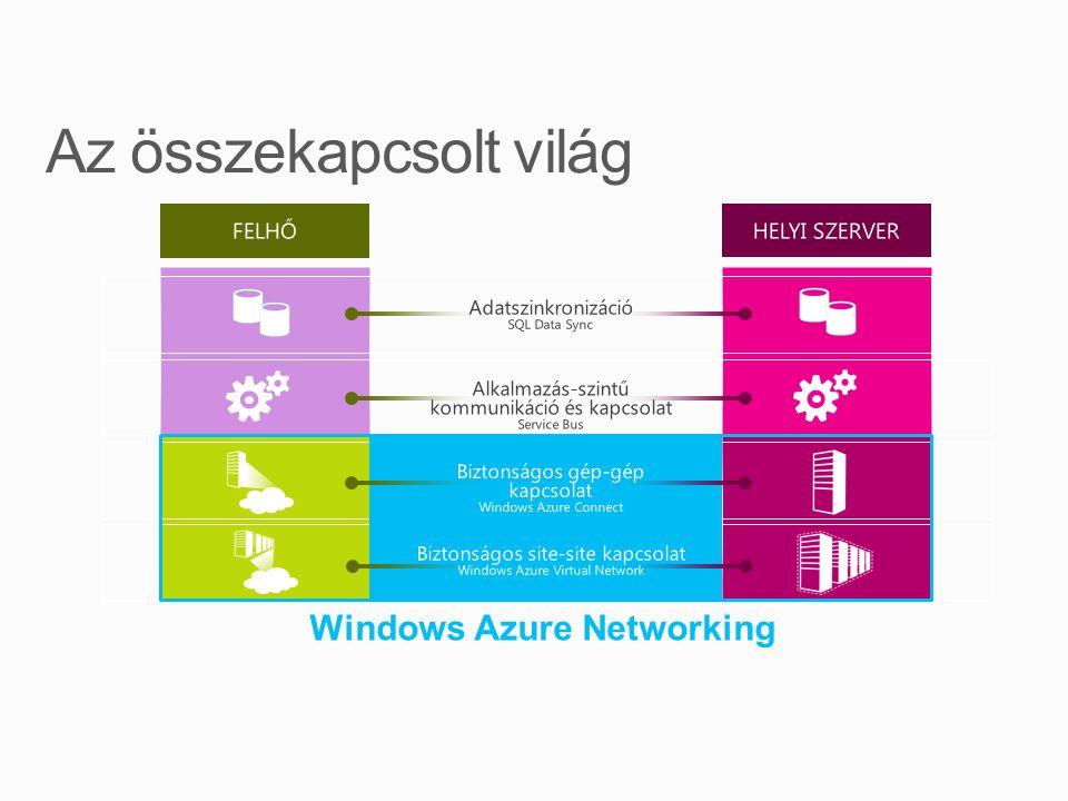Windows Azure Networking Adatszinkronizáció SQL Data Sync Alkalmazás-szintű kommunikáció és kapcsolat Service Bus HELYI SZERVER Biztonságos gép-gép kapcsolat Windows Azure Connect Biztonságos site-site kapcsolat Windows Azure Virtual Network
