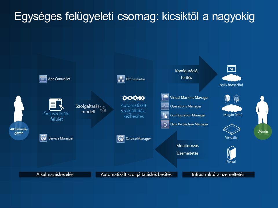 Önkiszolgáló felület Automatizált szolgáltatás- kézbesítés Terítés Konfiguráció Szolgáltatás- modell Admin Üzemeltetés Monitorozás Virtuális Fizikai Nyilvános felhő Magán felhő Virtual Machine Manager Operations Manager App Controller Service Manager Orchestrator Configuration Manager Data Protection Manager Alkalmazás- gazda Alkalmazáskezelés Automatizált szolgáltatáskézbesítés Infrastruktúra üzemeltetés