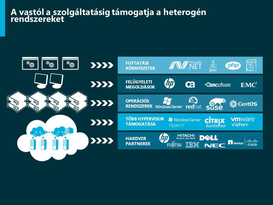 A vastól a szolgáltatásig támogatja a heterogén rendszereket HARDVER PARTNEREK OPERÁCIÓS RENDSZEREK FELÜGYELETI MEGOLDÁSOK FUTTATÁSI KÖRNYEZETEK TÖBB HYPERVISOR TÁMOGATÁSA XenServer vSphere