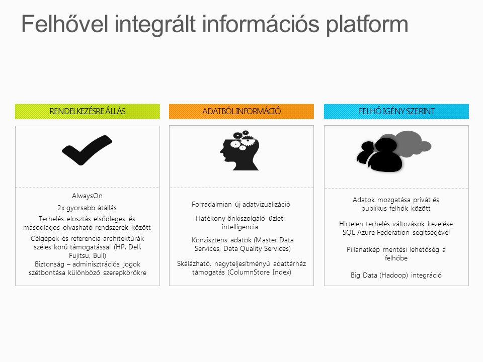 ADATBÓL INFORMÁCIÓ Konzisztens adatok (Master Data Services, Data Quality Services) Forradalmian új adatvizualizációForradalmian új adatvizualizáció Hatékony önkiszolgáló üzleti intelligencia Skálázható, nagyteljesítményű adattárház támogatás (ColumnStore Index) RENDELKEZÉSRE ÁLLÁSAlwaysOn 2x gyorsabb átállás2x gyorsabb átállás Terhelés elosztás elsődleges és másodlagos olvasható rendszerek között Célgépek és referencia architektúrák széles körű támogatással (HP, Dell, Fujitsu, Bull) Biztonság – adminisztrációs jogok szétbontása különböző szerepkörökre