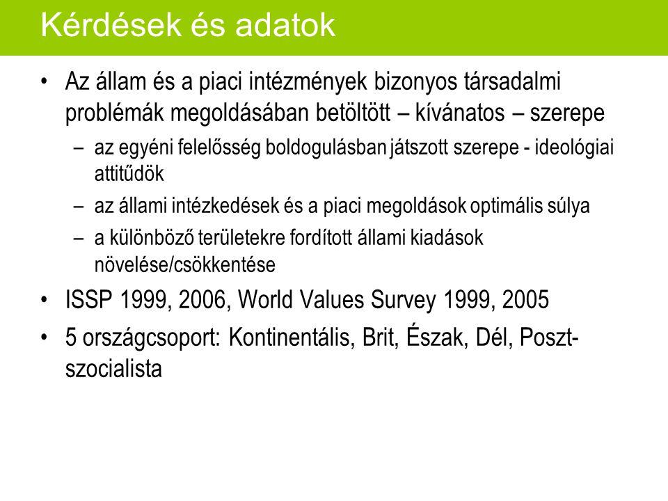Kérdések és adatok Az állam és a piaci intézmények bizonyos társadalmi problémák megoldásában betöltött – kívánatos – szerepe –az egyéni felelősség boldogulásban játszott szerepe - ideológiai attitűdök –az állami intézkedések és a piaci megoldások optimális súlya –a különböző területekre fordított állami kiadások növelése/csökkentése ISSP 1999, 2006, World Values Survey 1999, 2005 5 országcsoport: Kontinentális, Brit, Észak, Dél, Poszt- szocialista