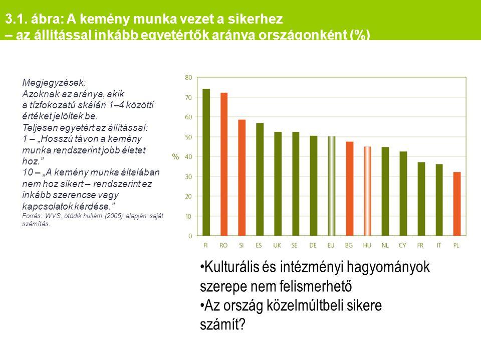 3.1. ábra: A kemény munka vezet a sikerhez – az állítással inkább egyetértők aránya országonként (%) Megjegyzések: Azoknak az aránya, akik a tízfokoza
