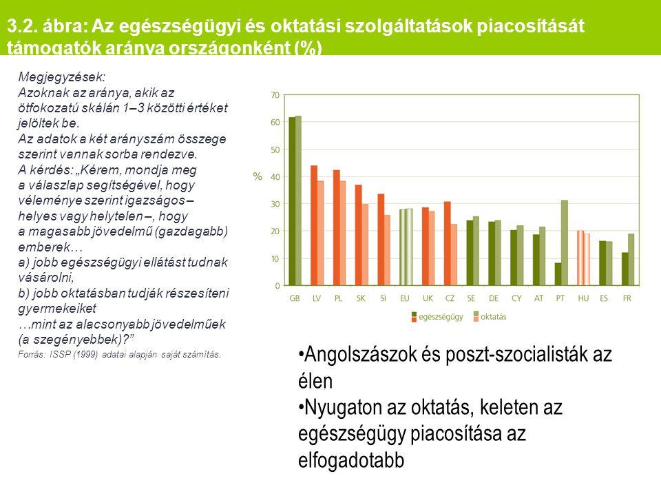 3.2. ábra: Az egészségügyi és oktatási szolgáltatások piacosítását támogatók aránya országonként (%) Megjegyzések: Azoknak az aránya, akik az ötfokoza