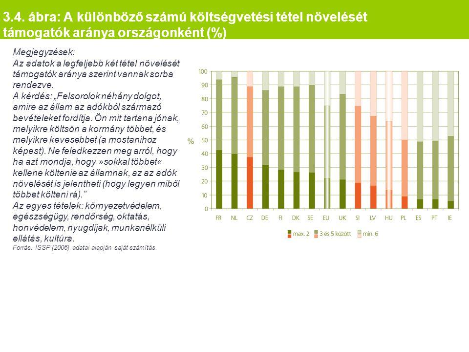 3.4. ábra: A különböző számú költségvetési tétel növelését támogatók aránya országonként (%) Megjegyzések: Az adatok a legfeljebb két tétel növelését