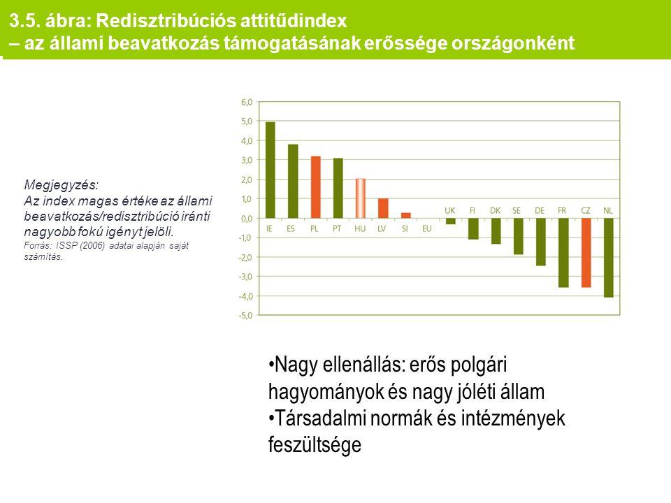 3.5. ábra: Redisztribúciós attitűdindex – az állami beavatkozás támogatásának erőssége országonként Megjegyzés: Az index magas értéke az állami beavat