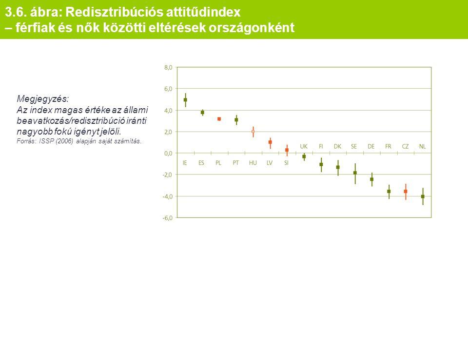 3.6. ábra: Redisztribúciós attitűdindex – férfiak és nők közötti eltérések országonként Megjegyzés: Az index magas értéke az állami beavatkozás/redisz