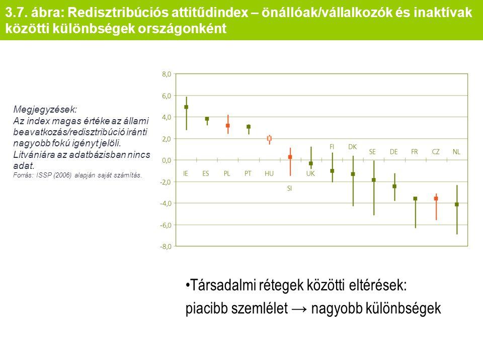 3.7. ábra: Redisztribúciós attitűdindex – önállóak/vállalkozók és inaktívak közötti különbségek országonként Megjegyzések: Az index magas értéke az ál