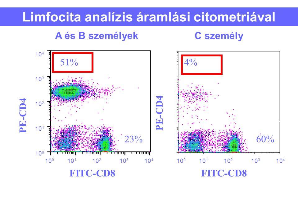 38 Limfocita analízis áramlási citometriával 23% 4% 60% FITC-CD8 10 1 10 0 10 2 10 3 10 4 FITC-CD8 10 1 10 0 10 2 10 3 10 4 PE-CD4 10 0 10 1 10 2 10 3