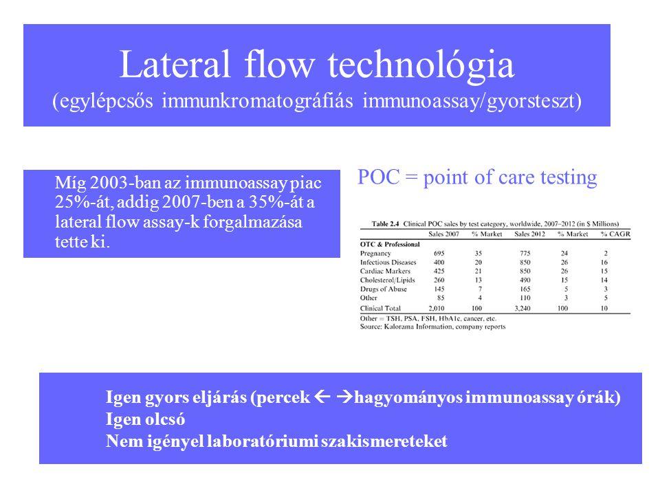 44 Lateral flow technológia (egylépcsős immunkromatográfiás immunoassay/gyorsteszt) Míg 2003-ban az immunoassay piac 25%-át, addig 2007-ben a 35%-át a
