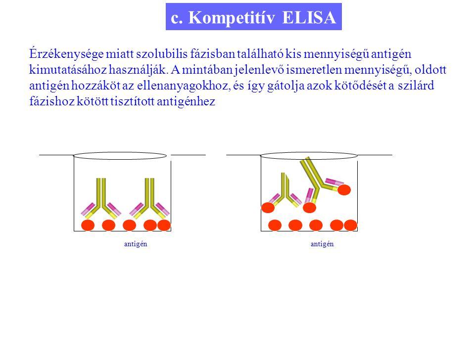 9 c. Kompetitív ELISA Érzékenysége miatt szolubilis fázisban található kis mennyiségű antigén kimutatásához használják. A mintában jelenlevő ismeretle