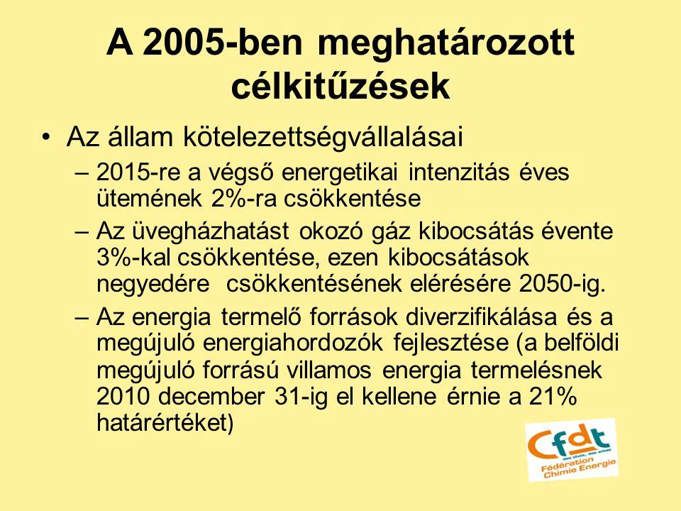 A 2005-ben meghatározott célkitűzések Az állam kötelezettségvállalásai –2015-re a végső energetikai intenzitás éves ütemének 2%-ra csökkentése –Az üve