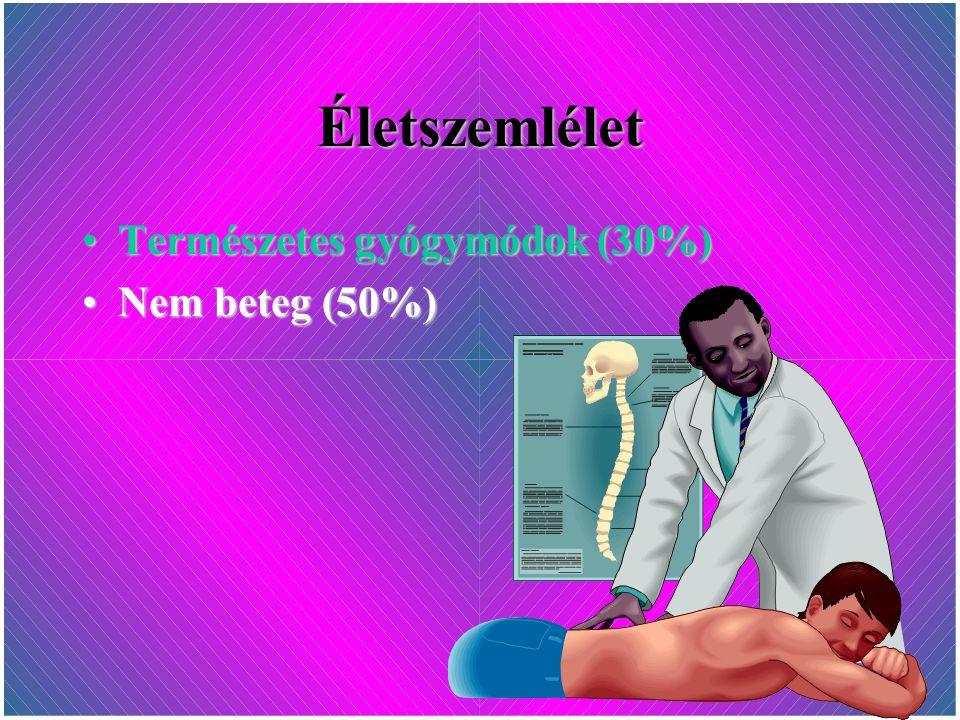 Életszemlélet Természetes gyógymódok (30%)Természetes gyógymódok (30%) Nem beteg (50%)Nem beteg (50%)