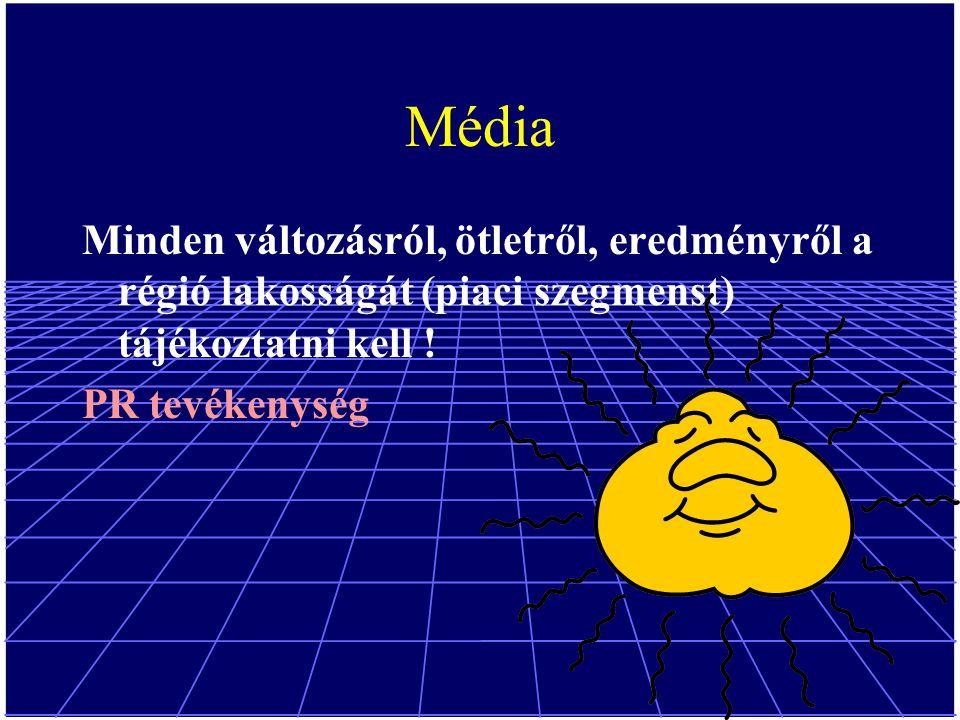 Média Minden változásról, ötletről, eredményről a régió lakosságát (piaci szegmenst) tájékoztatni kell .