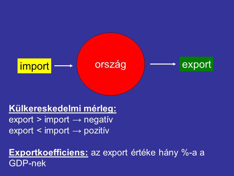 export ország import Külkereskedelmi mérleg: export > import → negatív export < import → pozitív Exportkoefficiens: az export értéke hány %-a a GDP-ne