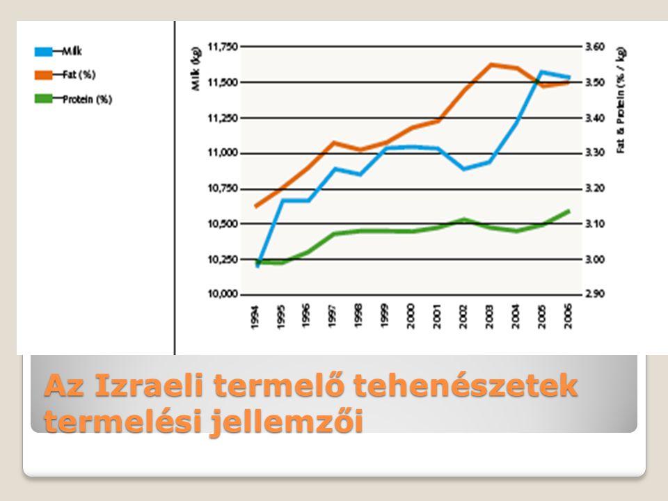 Az Izraeli termelő tehenészetek termelési jellemzői