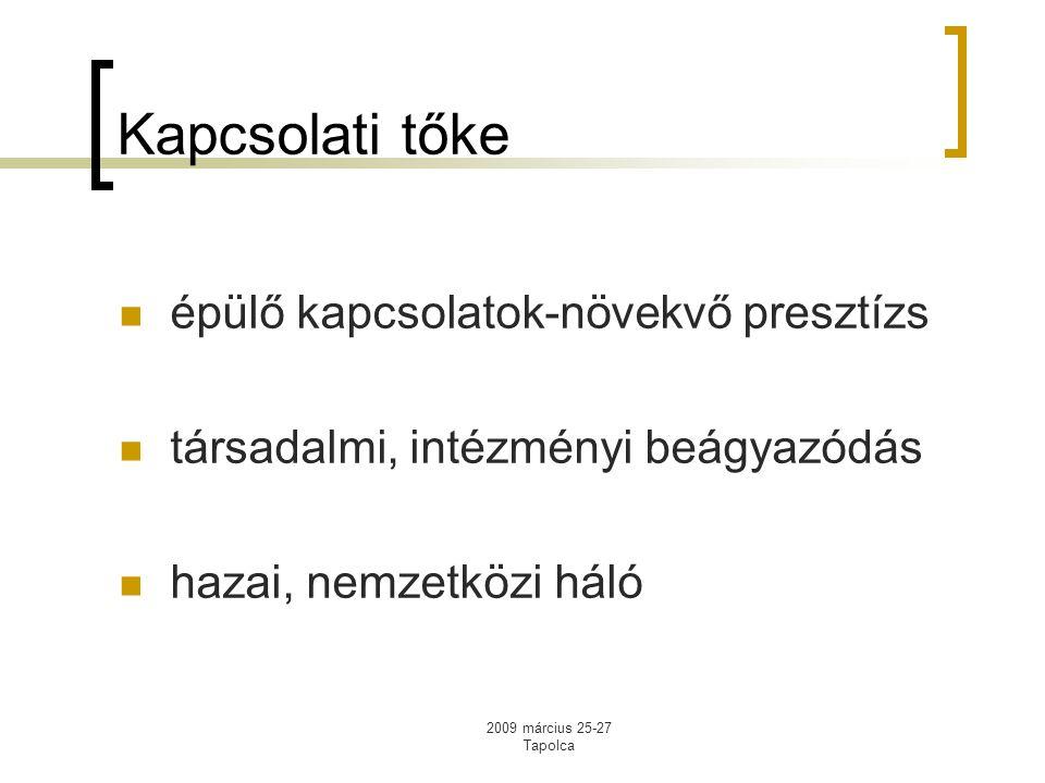 2009 március 25-27 Tapolca Kapcsolati tőke épülő kapcsolatok-növekvő presztízs társadalmi, intézményi beágyazódás hazai, nemzetközi háló