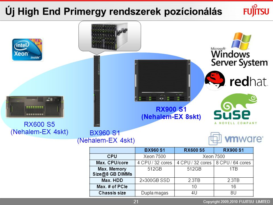 Copyright 2009,2010 FUJITSU LIMITED RX600 S5 (Nehalem-EX 4skt) RX900 S1 (Nehalem-EX 8skt) Új High End Primergy rendszerek pozícionálás BX960 S1RX600 S